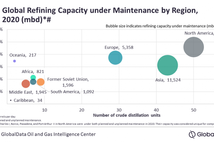 Global Crude Oil Refinery Maintenance Review, 2020
